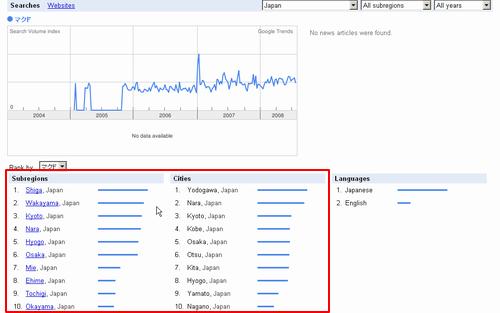 Google Trends 「マクド」 検索結果