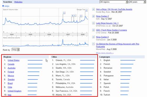 Google Trends 「ninja」 検索結果