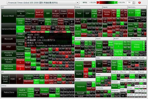 Financial Times Global 500 国別 時価総額/前年比 マップ