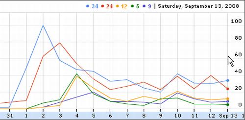 2008年自由民主党総裁選挙立候補者人気度比較結果拡大版