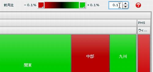 前月比による色表示の感度変更