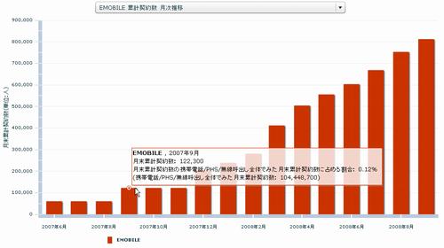 EMOBILE 累計契約数 月次推移