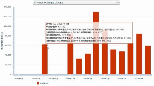 EMOBILE 単月純増数 月次推移