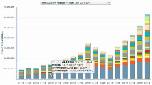 世界の主要市場 時価総額 年次推移 (積み上げグラフ)