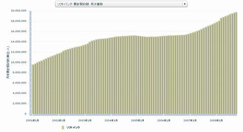 ソフトバンク 累計契約数 月次推移