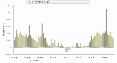 ソフトバンク 単月純増数 月次推移