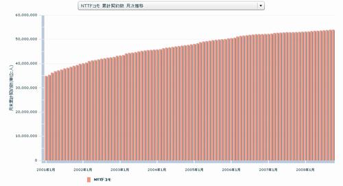 NTTドコモ 累計契約数 月次推移