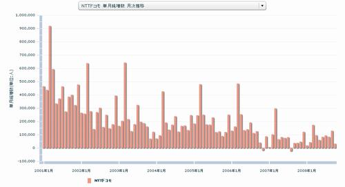 NTTドコモ 単月純増数 月次推移