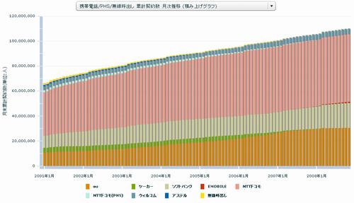携帯電話/PHS/無線呼出し 累計契約数 月次推移 (積み上げグラフ)