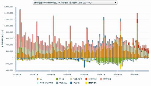 携帯電話/PHS/無線呼出し 単月純増数 月次推移 (積み上げグラフ)