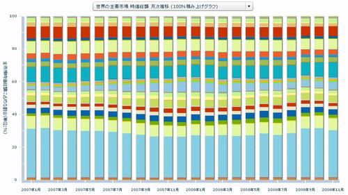 世界の主要市場 時価総額 月次推移 (100%積み上げグラフ)