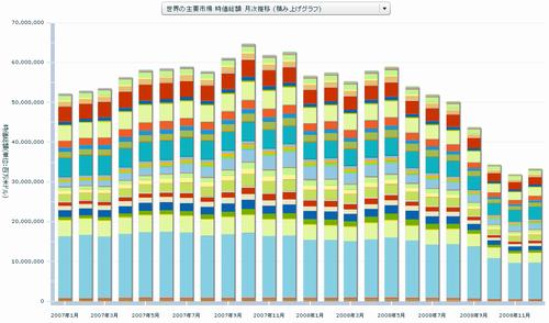 世界の主要市場 時価総額 月次推移 (積み上げグラフ)