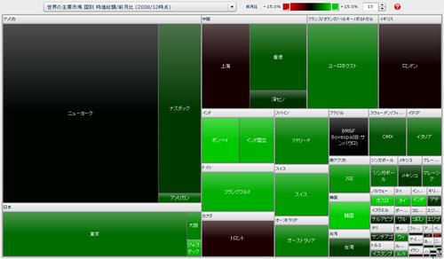 世界の主要市場 国別 時価総額/前月比 マップ