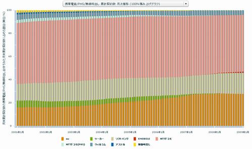 携帯電話/PHS/無線呼出し 累計契約数 月次推移 (100%積み上げグラフ)
