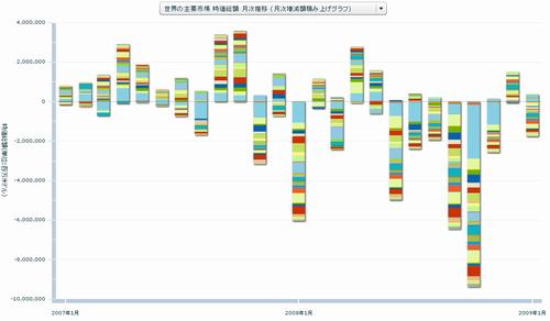 世界の主要市場 時価総額 月次推移 (月次増減額積み上げグラフ)