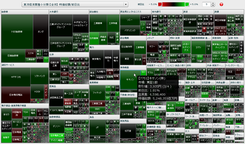 東洋経済業種小分類 時価総額/前日比 マップ