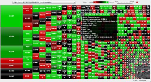 日本人サッカー選手 選手市場価値/前回比 マップ