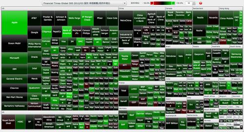 Financial Times Global 500 国別 時価総額/前四半期比 マップ