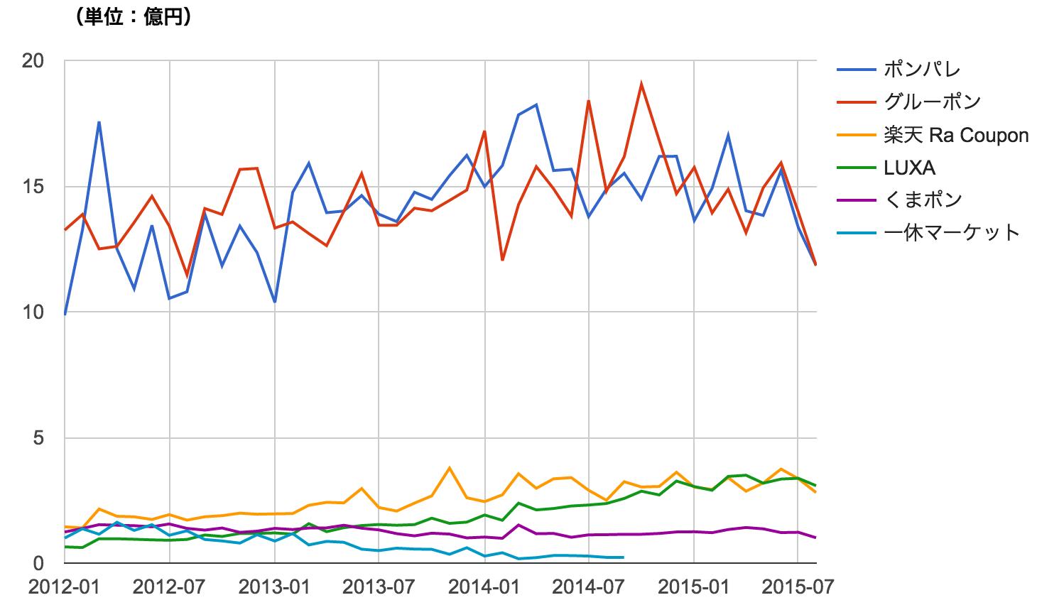 クーポン共同購入サイト別 月次売上高推移 グラフ