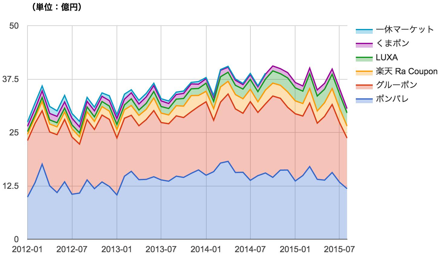 クーポン共同購入サイト別 月次売上高推移 積み上げグラフ
