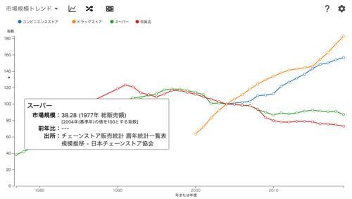 市場規模トレンド (指数表示対応版)
