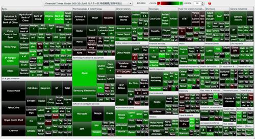 Financial Times Global 500 セクター別 時価総額/前四半期比 マップ