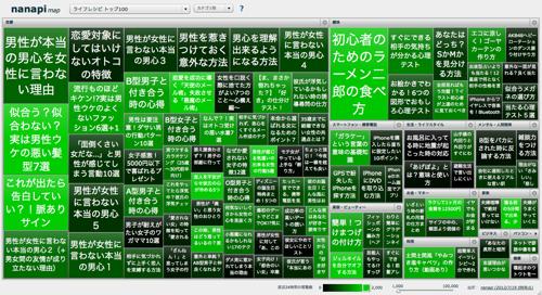 nanapi map - ライフレシピ トップ100