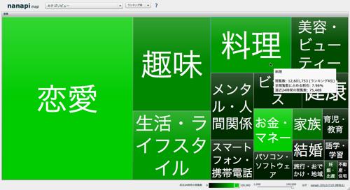 nanapi map - カテゴリビュー