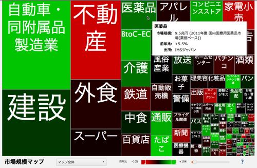 市場規模マップ (HTML5版)