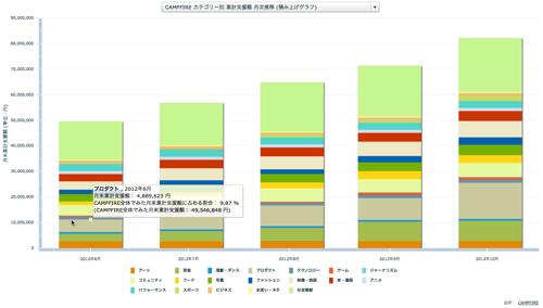 CAMPFIRE カテゴリー別 累計支援額 月次推移 (積み上げグラフ)
