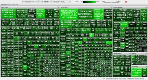 日本の主要クラウドファンディング 支援額 マップ