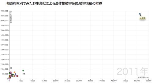 都道府県別でみた野生鳥獣による農作物被害金額/被害面積の推移