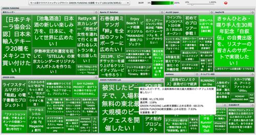 モール型クラウドファンディングサイト GREEN FUNDING 支援額 マップ