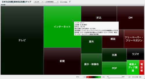 日本の広告費(媒体別広告費)マップ