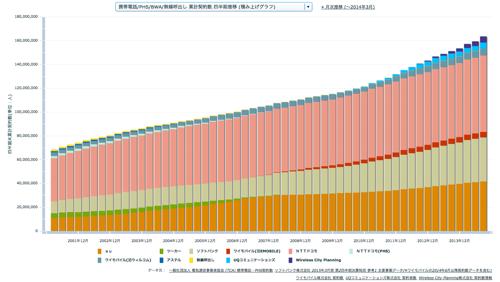 携帯電話/PHS/BWA/無線呼出し 累計契約数 四半期推移 (積み上げグラフ)