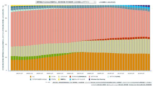 携帯電話/PHS/BWA/無線呼出し 累計契約数 四半期推移 (100%積み上げグラフ)