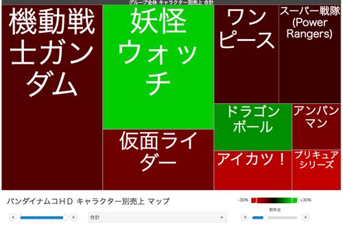 バンダイナムコHD キャラクター別売上 マップ