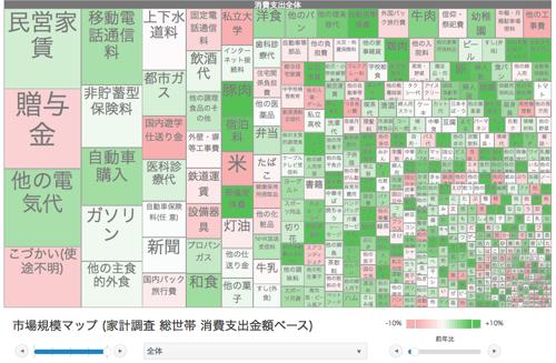 市場規模マップ (家計調査 総世帯 消費支出金額ベース)