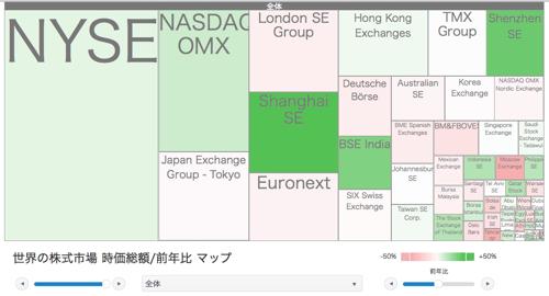 世界の株式市場 時価総額/前年比 マップ