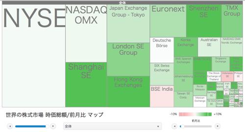 世界の株式市場 時価総額/前月比 マップ