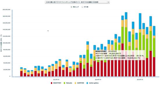 日本の購入型クラウドファンディング主要4サイト 単月での支援額 月次推移