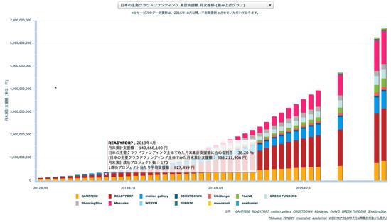 日本の主要クラウドファンディング 累計支援額 月次推移 (積み上げグラフ)